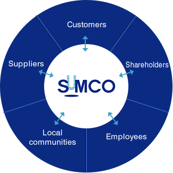SUMCO (Customers, Shareholders, Employees, Local communities, Suppliers)