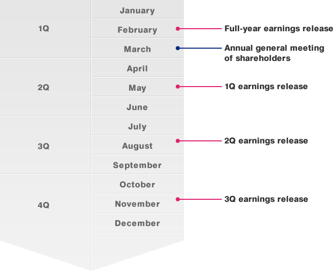 1Q: January February(Full-year earnings release) March(Annual general meeting of shareholders), 2Q: April May(1Q earnings release) June, 3Q:July August(2Q earnings release) September, 4Q:October November(3Q earnings release), December