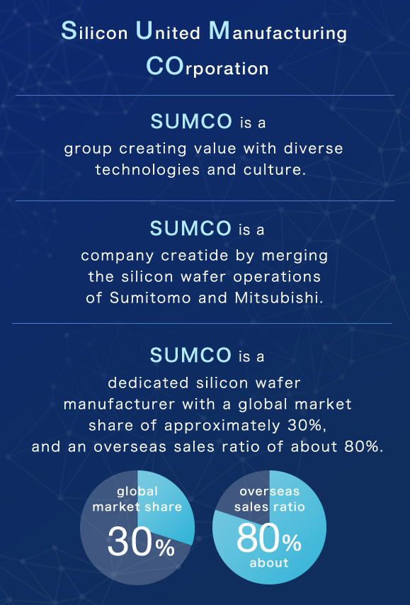 Silicon United Manufacturing COrporation sumco is a group creating value with diverse technologies and culture. sumco is a company creatide by merging the silicon wafer operations of Sumitomo and Mitsubishi. sumco is a dedicated silicon wafer manufacturer with a global market share of approximately 30%,and an overseas sales ratio of about 80%.