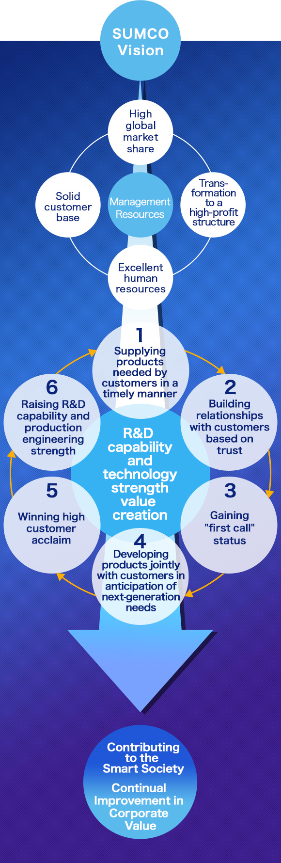 SUMCO Vision Management Resources R&D capability and technology strength Continual Improvement in Corporate Value