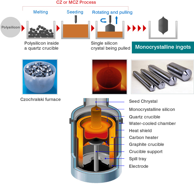 CZ or MCZ Process,Melting,Seeding,Rotating and pulling,Polysilicon,Polysilicon inside a quartz crucible,Single silicon crystal being pulled,Monocrystalline ingots,Czochralski furnace,Seed Chrystal,Monocrystalline silicon,Quartz crucible,Water-cooled chamber,Heat shield,Carbon heater,Graphite crucible,Crucible support,Spill tray,Electrode