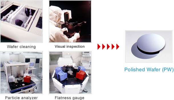 Wafer cleaning,Visual inspection,Particle analyzer,Flatness gauge→Polished Wafer(PW)