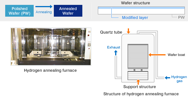 Hydrogen-annealing furnace, Structure of a furnace(Quartz Tube, Out, Support, Wafers' Boat, H2in)